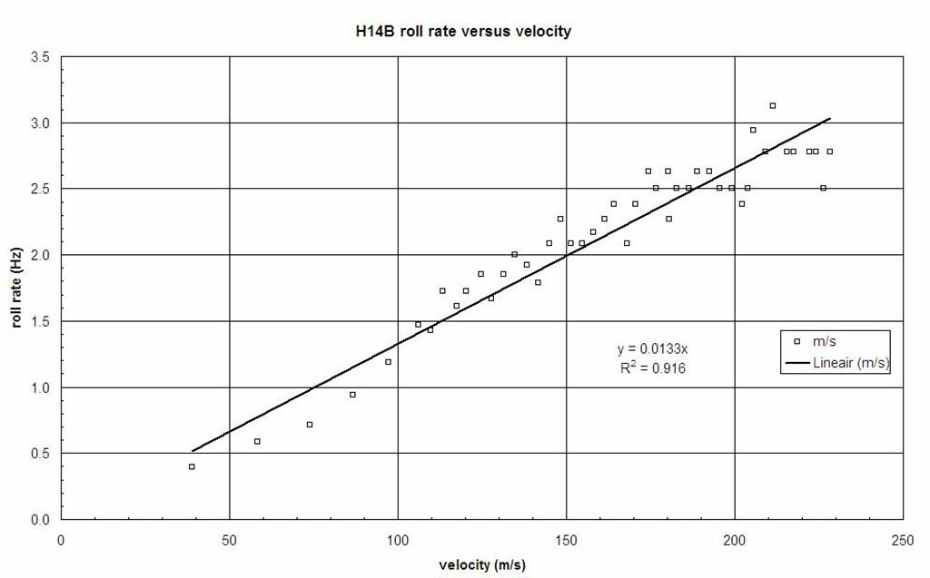 h14b_roll_rate_vs_air_velocity